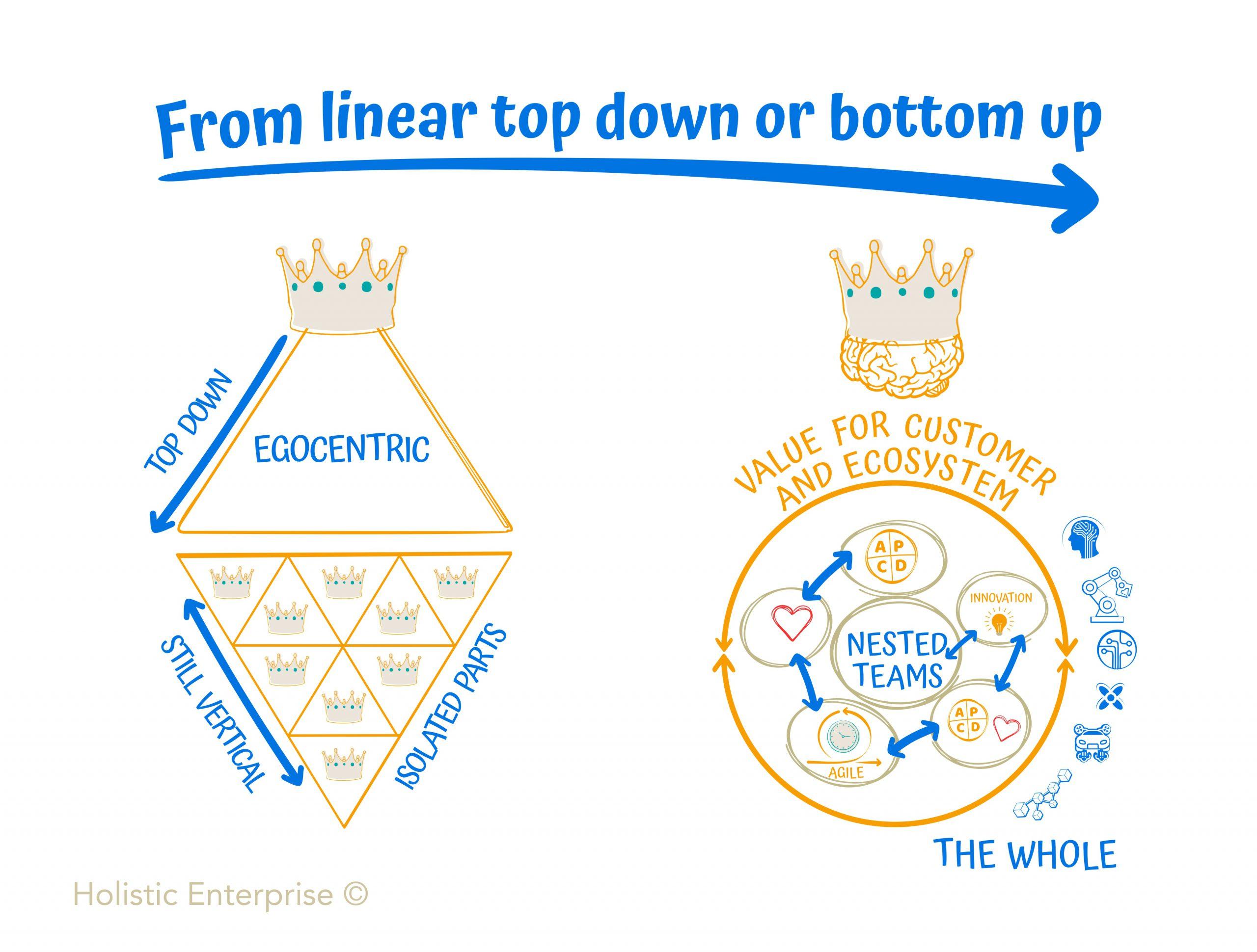Holistic Enterprise CEO business performance strategy